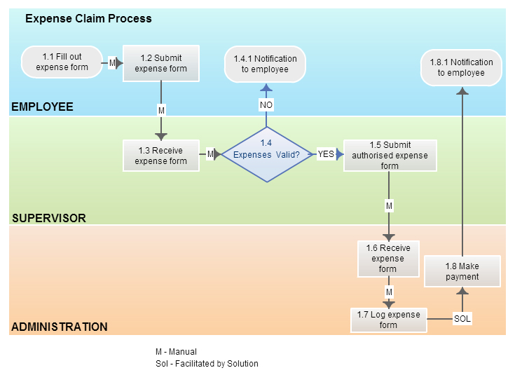 business process modeling In this lesson, we'll describe what a business process is and how a business process is analyzed and refined when necessary we will also view.
