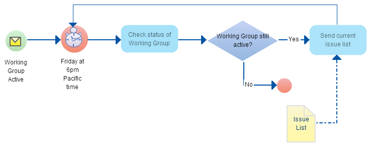 BPMN is one of the latest business process modeling techniques used by many professionals