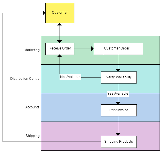 business process modeling techniques with examples   creately blogdata flow diagram example