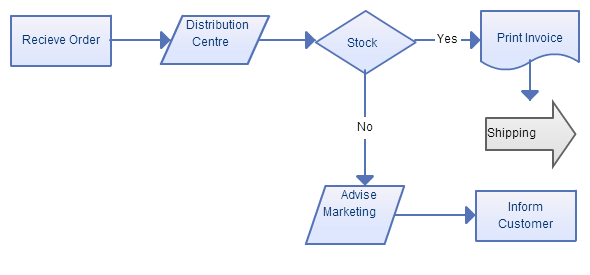 Business Process Modeling Techniques With Examples