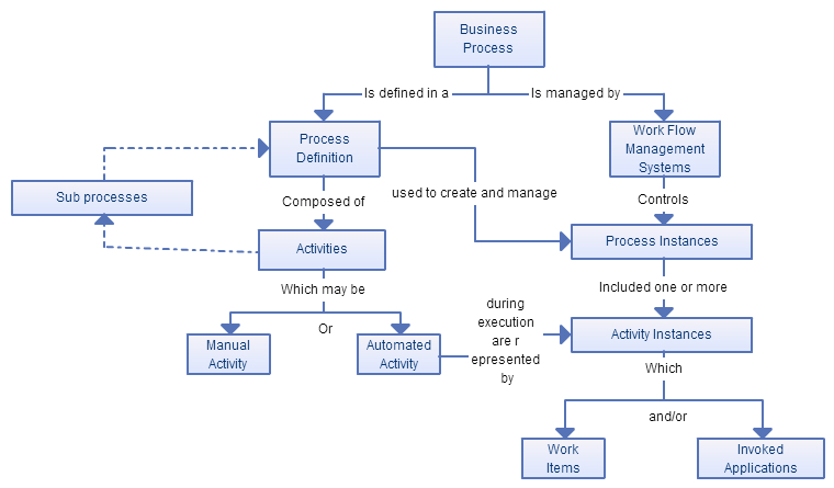 Business Process Modeling Techniques With Examples - Creately Blog