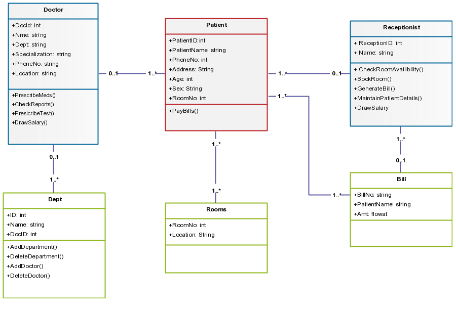 Class Diagram Template for Hospital Management System