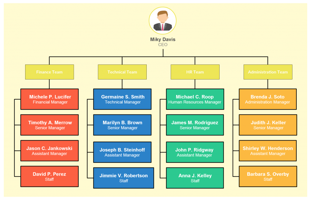 Organizational Chart Templates for Any Organization – Blank Organizational Chart