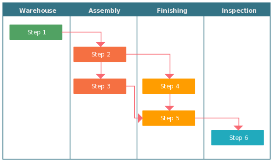 Cross functional flowcharts are used for deployment