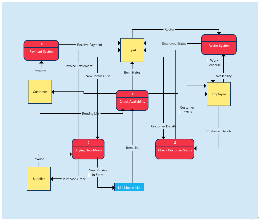 Data Flow Diagram Template of a Video Rental System