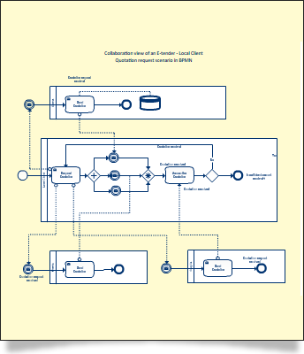 Business Process Modeling Notation Diagrams
